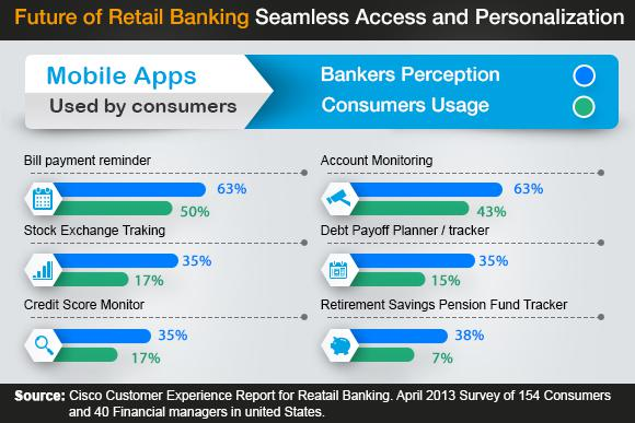 How Mobility is Transforming Financial Services