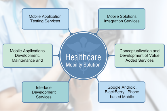 Mobility healthcare