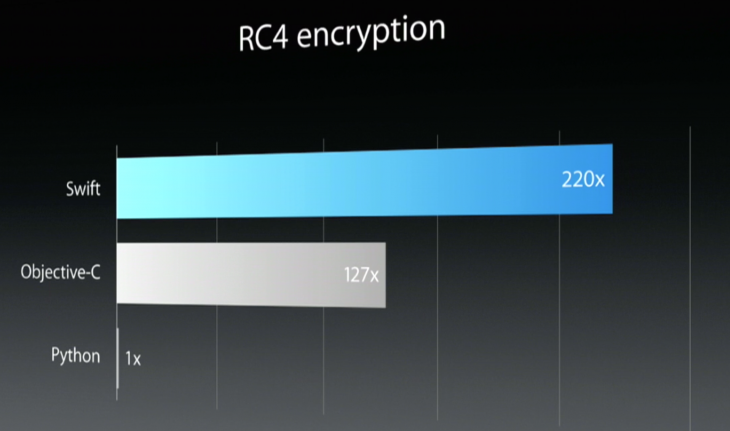 RC4 encryption
