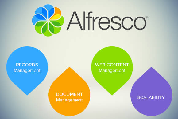 Why is Alfresco ECM the Right Choice for Enterprises