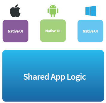 Shared app logic