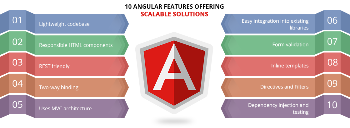 10 Key Features of Angular