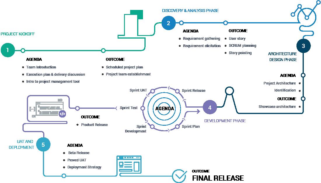 process-graph