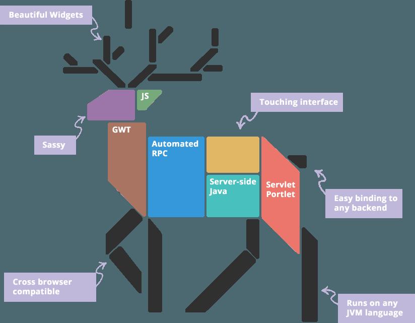 vaadin-framework