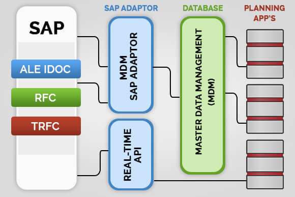 Why Manufacturing Industry Employs Middleware Tools in SAP Integration