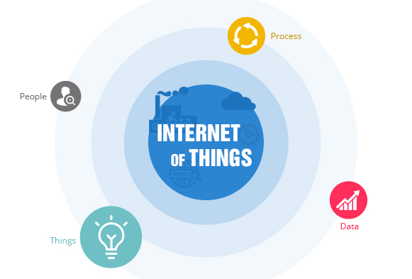 IoT and the Manufacturing Maintenance