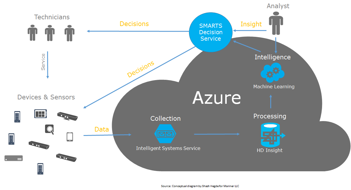 Azure with IoT