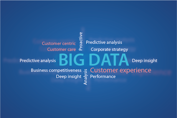 How Focused are you in Leveraging Big Data to Improve Customer Experience?