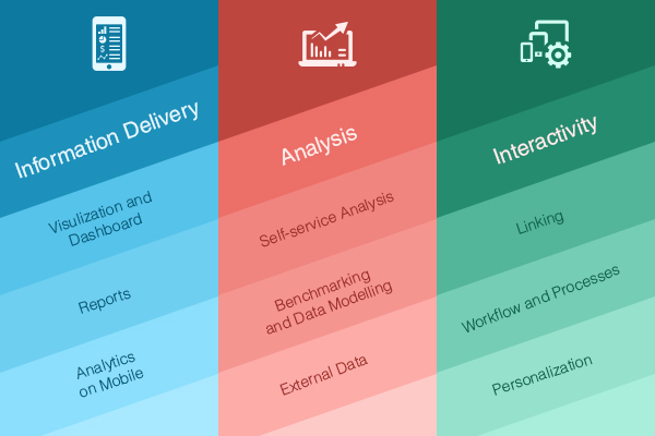Embedded Analytics – Here are the reasons why you cannot ignore it completely