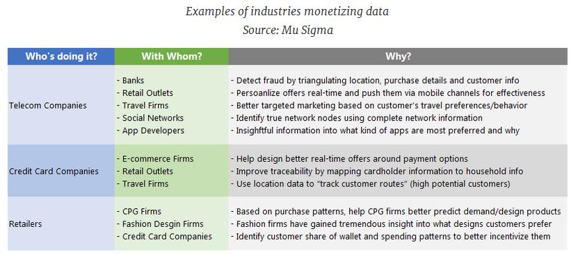 Industries Monetizing Data