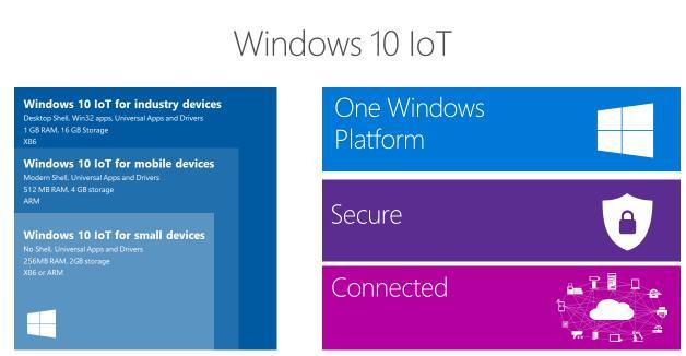 Microsoft Windows IoT