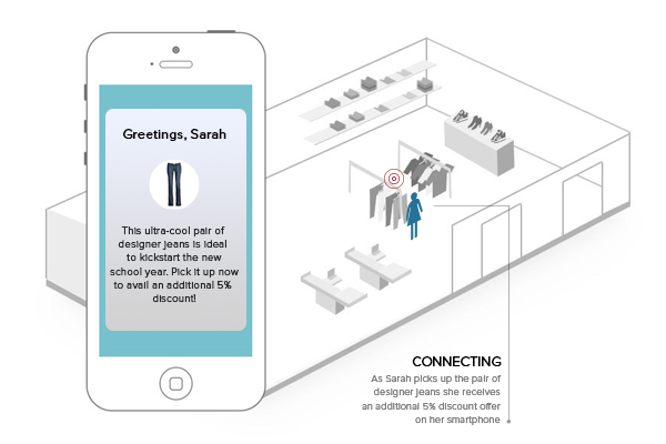 Smart Retail - The new face of shopping that will blow your mind