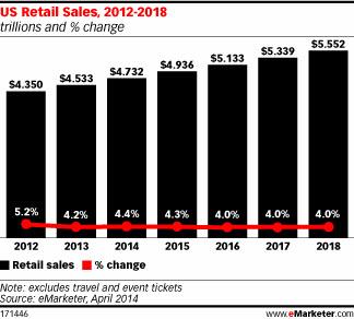 US Retail Sales