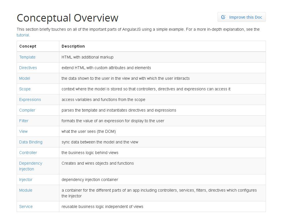 AngularJS Conceptual Overview