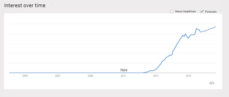 AngularJS Graph
