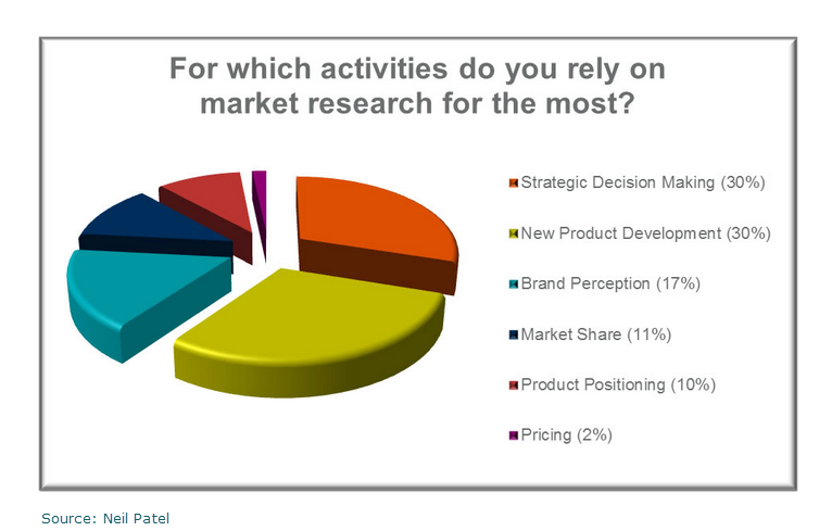 Exclusive market research