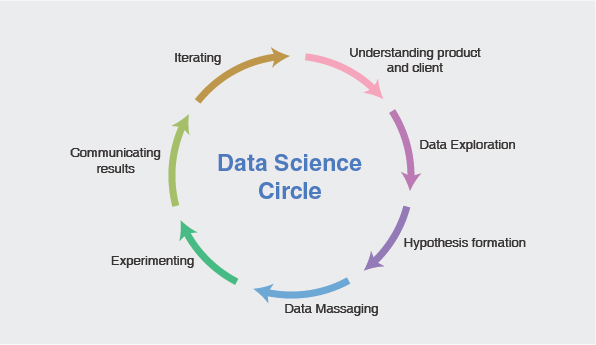 Data Science Circle