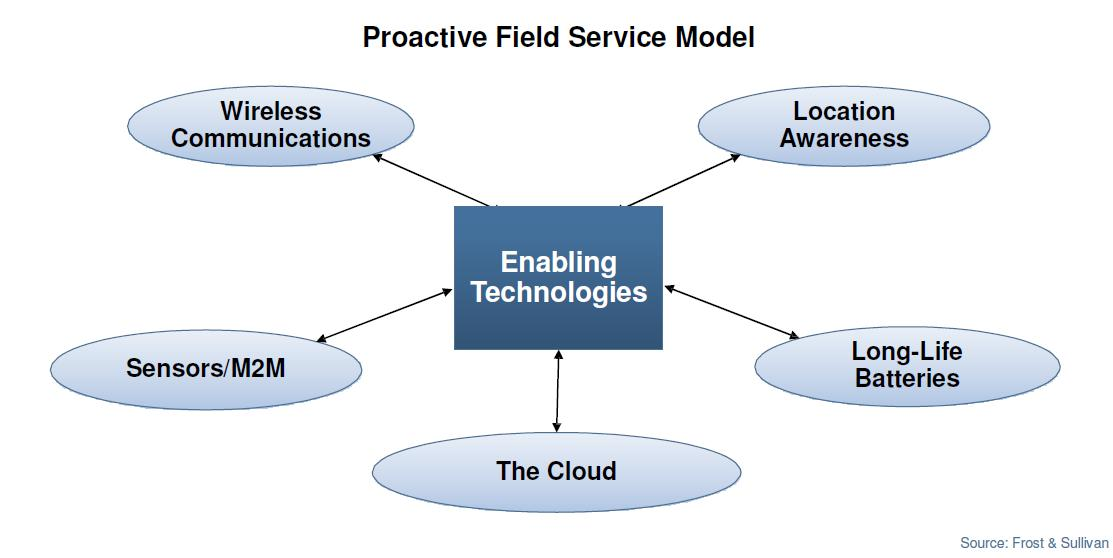 Proactive Field Service Model