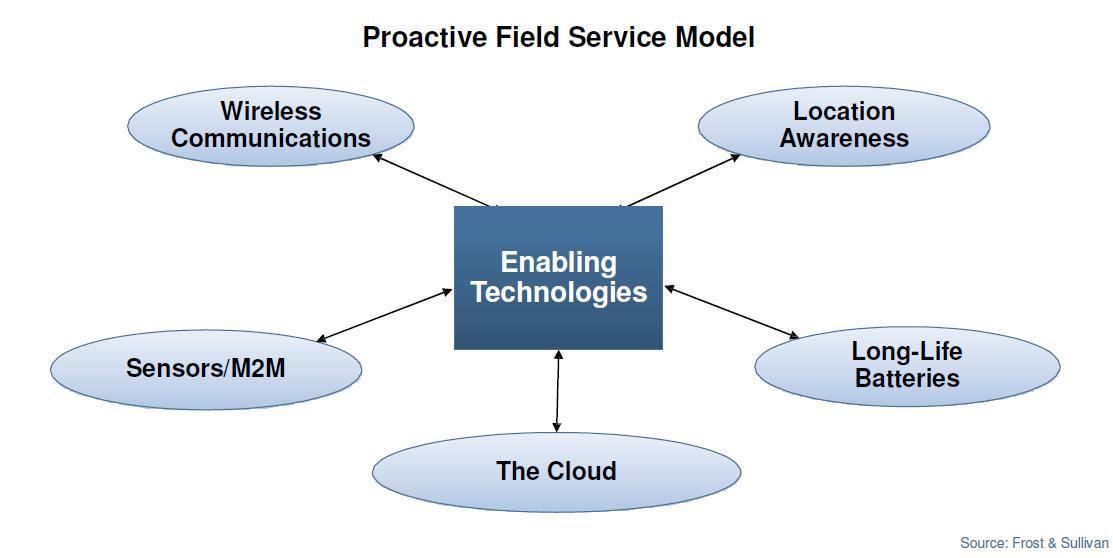 Proactive Field Service Model