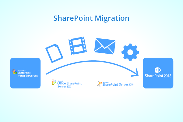 Key practices for a successful SharePoint Migration
