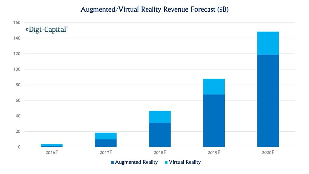 Augmented Reality Revenue