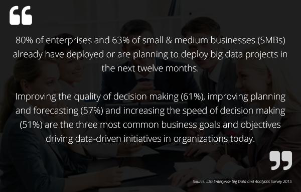 Big Data and Analytics Survey