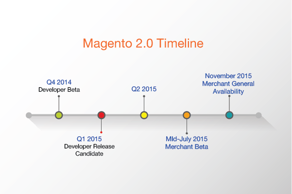Magento Timeline
