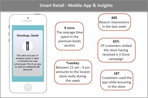 Smart Retail Mobile App