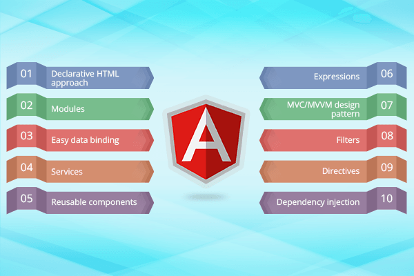 Why AngularJS is popular among enterprises