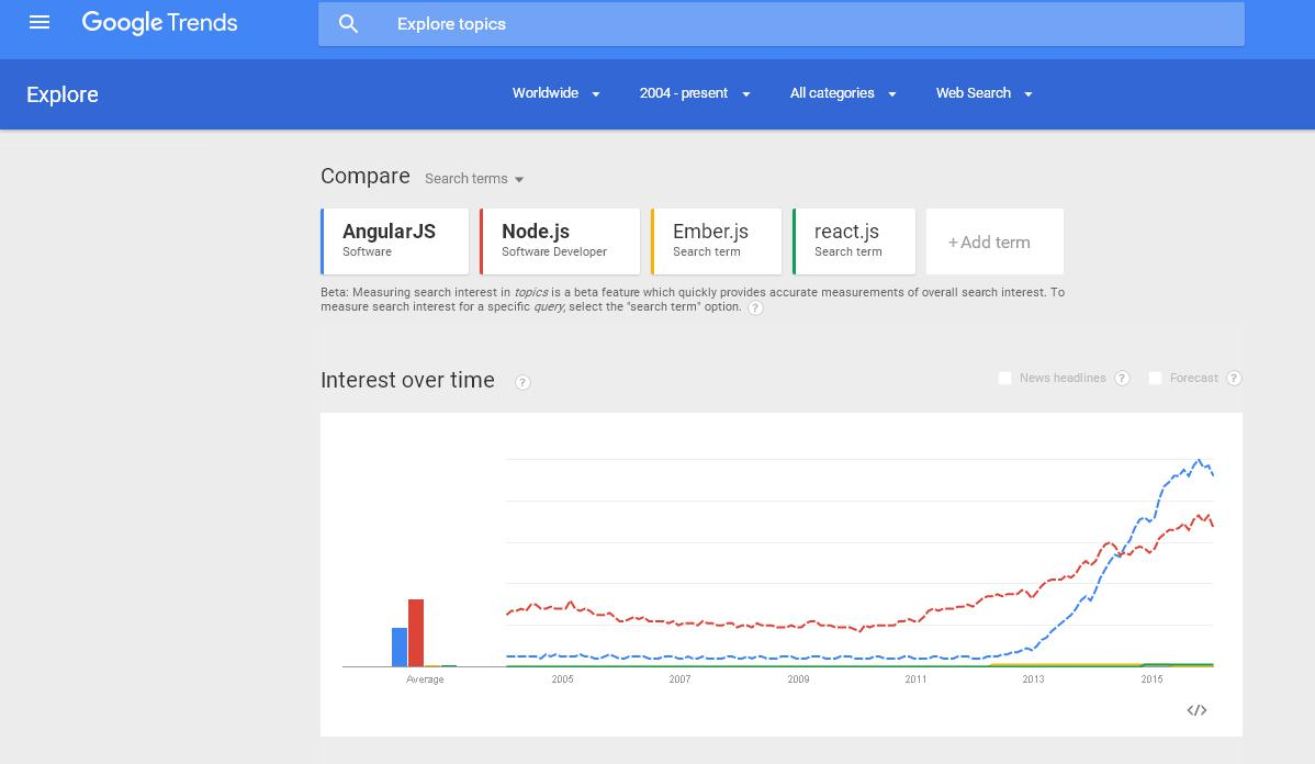 Google Trends AngularJS