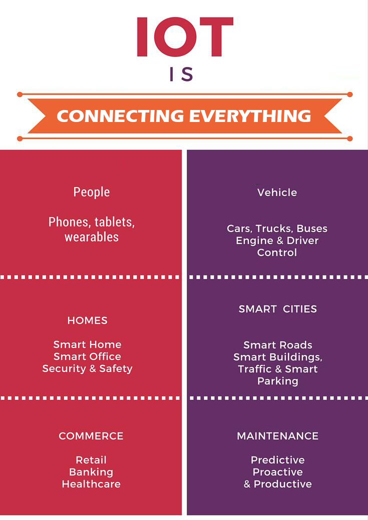 IoT for Everything