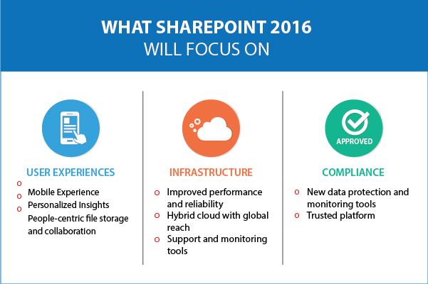 SharePoint Focus