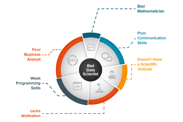 6 Traits of a bad data scientist