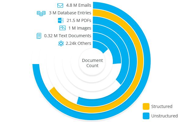 Document Count
