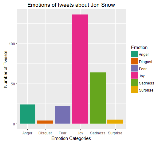 Jon Snow_Emotion
