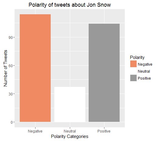 Jon Snow_Polarity