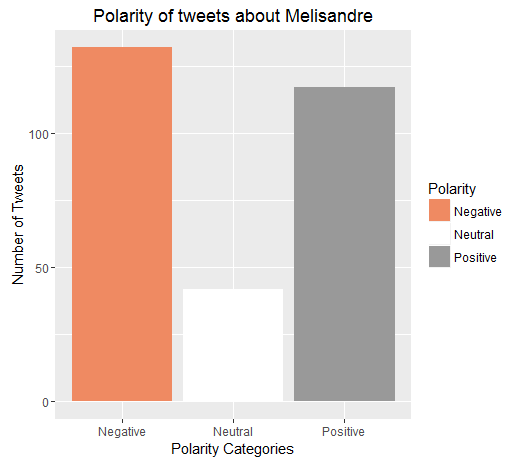 Melisandre_Polarity