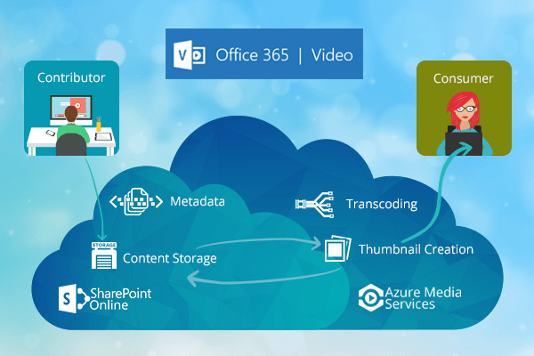 How Microsoft Office 365 Video Portal improves business collaboration