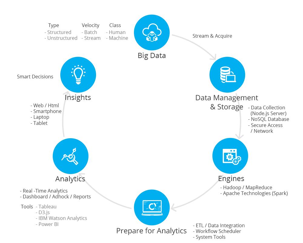 Smart Analytics Infrastructure