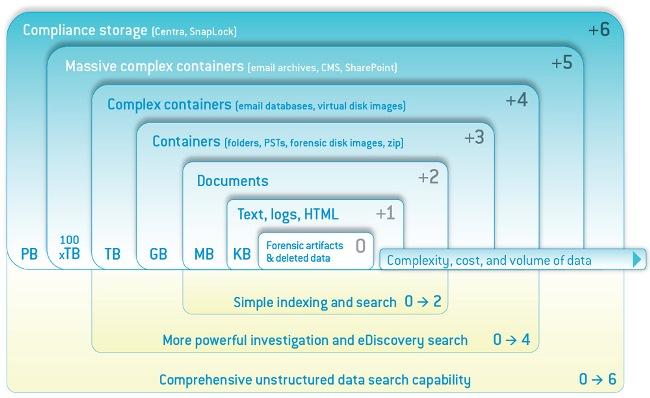 Unstructured Data