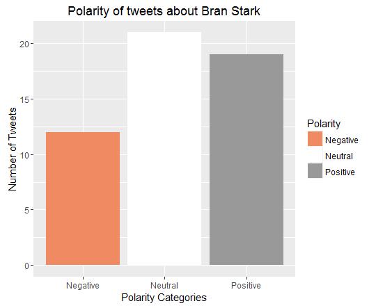 Bran Stark_Polarity