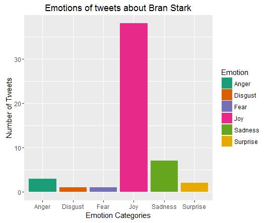 Bran Stark_emotions