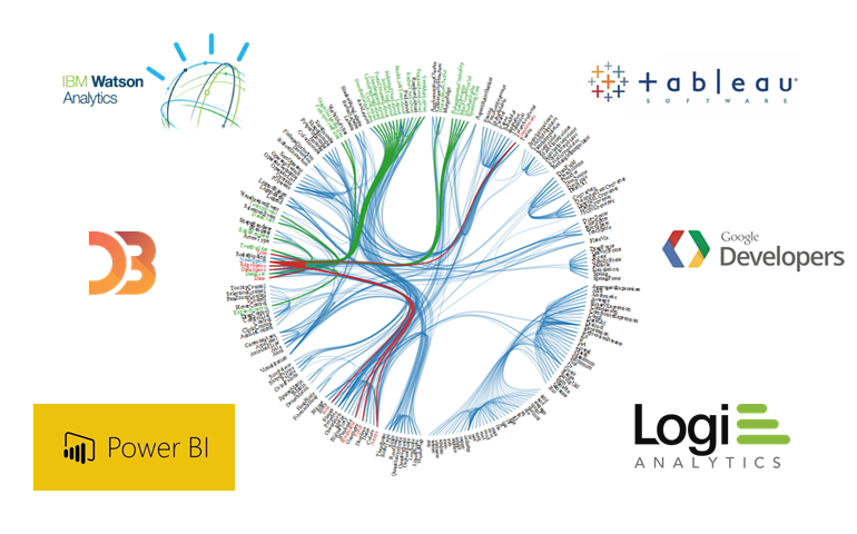 Why we love these 5 data visualization tools (and you should, too!)