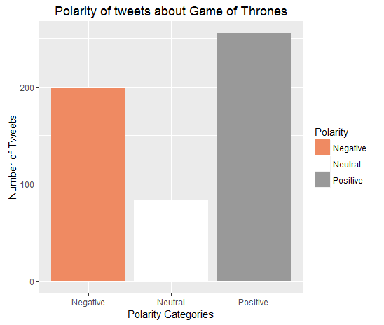 gameofthrones_polarity