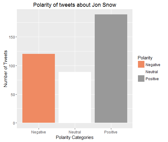 jonsnow_polarity