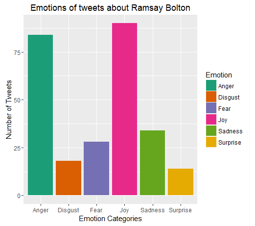 ramsayboltan_emotions