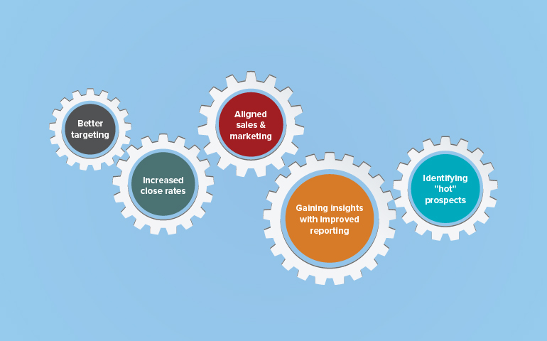 Marketing automation for B2B- A smarter approach to business growth