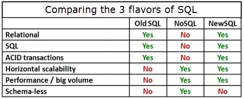 SQL Compare