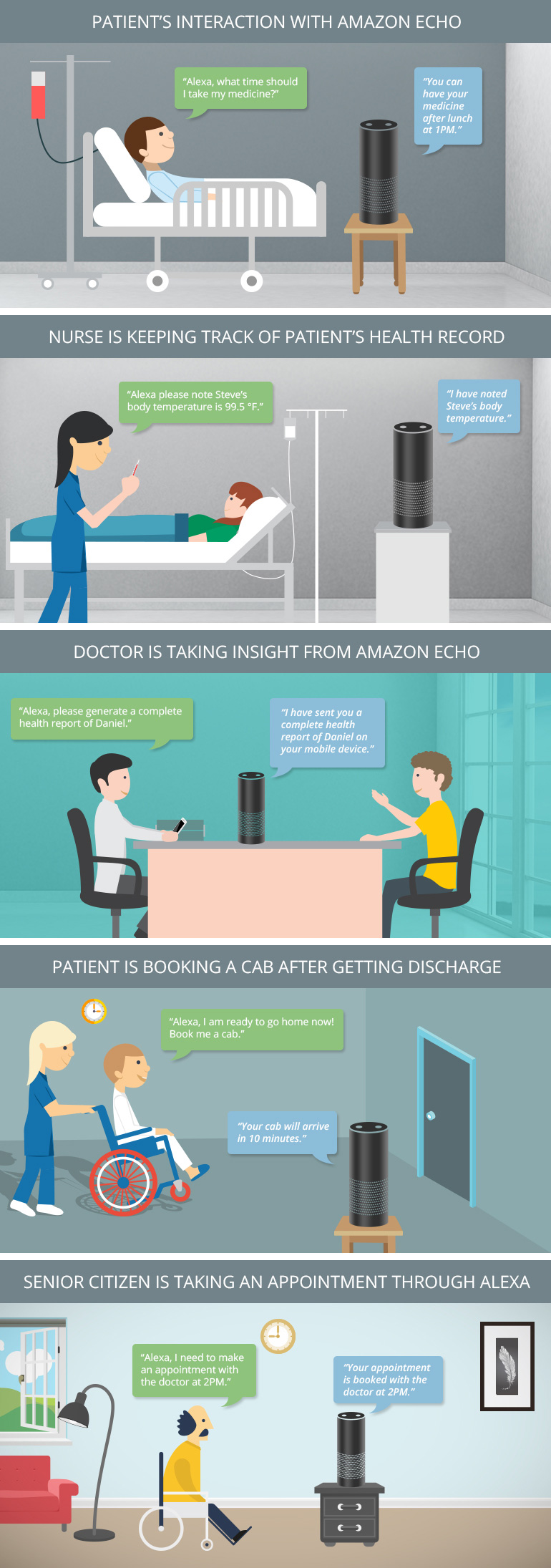Amazon Echo in Heathcare Infographics