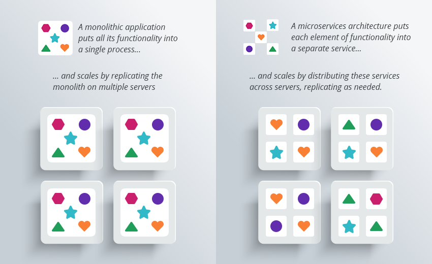Microservices Monoliths